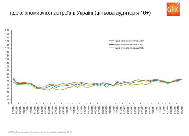 040662b16002 Ожидания украинцев по безработице в июне ухудшились  показатель индекса  ожидаемой динамики безработицы вырос на 8,1 п. и составил 133,5.