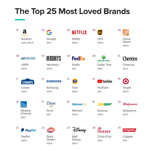 67f93b9f4db Американцы назвали самые любимые бренды в 2019 году.