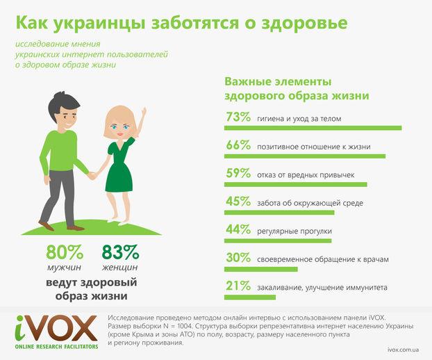 Украинцы поддерживают тренд здорового образа жизни. Исследование. 64836f4ab5c
