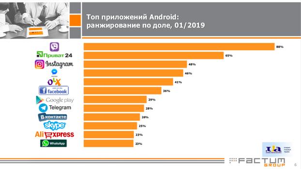 Топ приложений Android: ранжирование по доле, Январь 2019