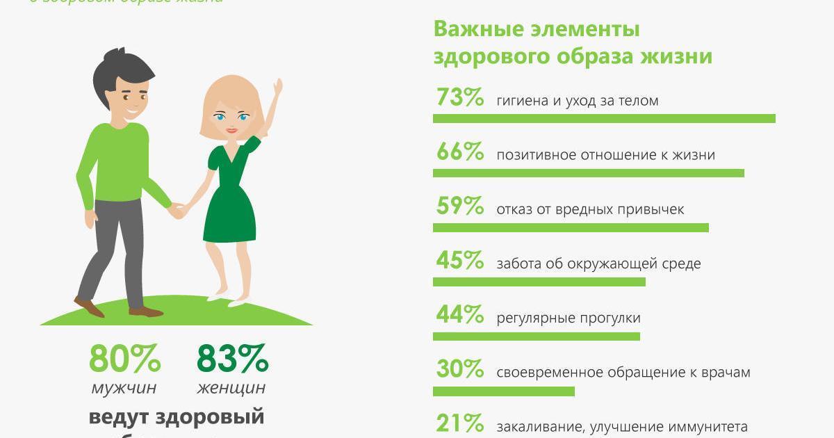 Украинцы поддерживают тренд здорового образа жизни. Исследование.