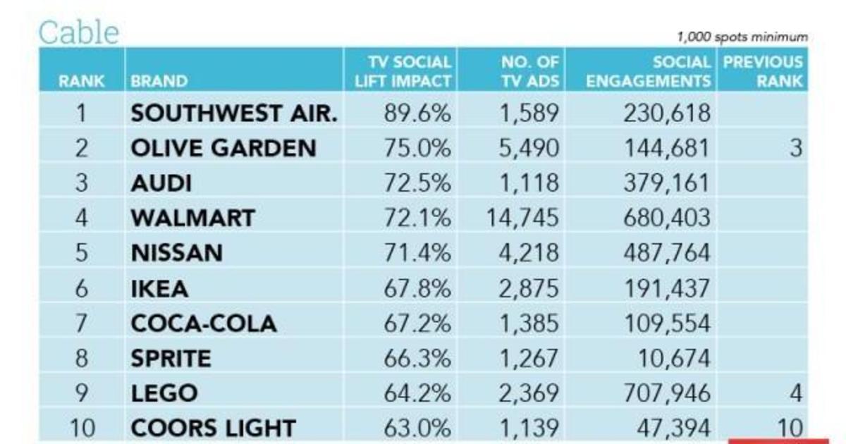 Результаты рейтинга Brand Social Lift компаний на американском ТВ.