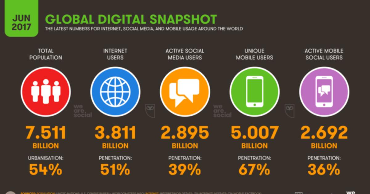 Глобальная digital статистика июня: в мире 5 млрд мобильных пользователей.