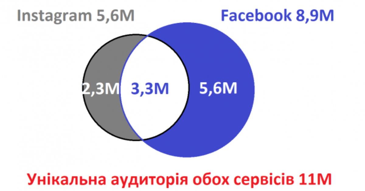 11 млн украинцев пользуются Facebook и Instagram.