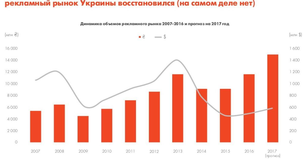 AdproIsobar подготовил отчет об изменениях на digital-рынке Украины и мира.