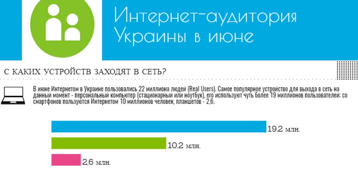 Интернет-аудитория Украины в июне: исследование Gemius.