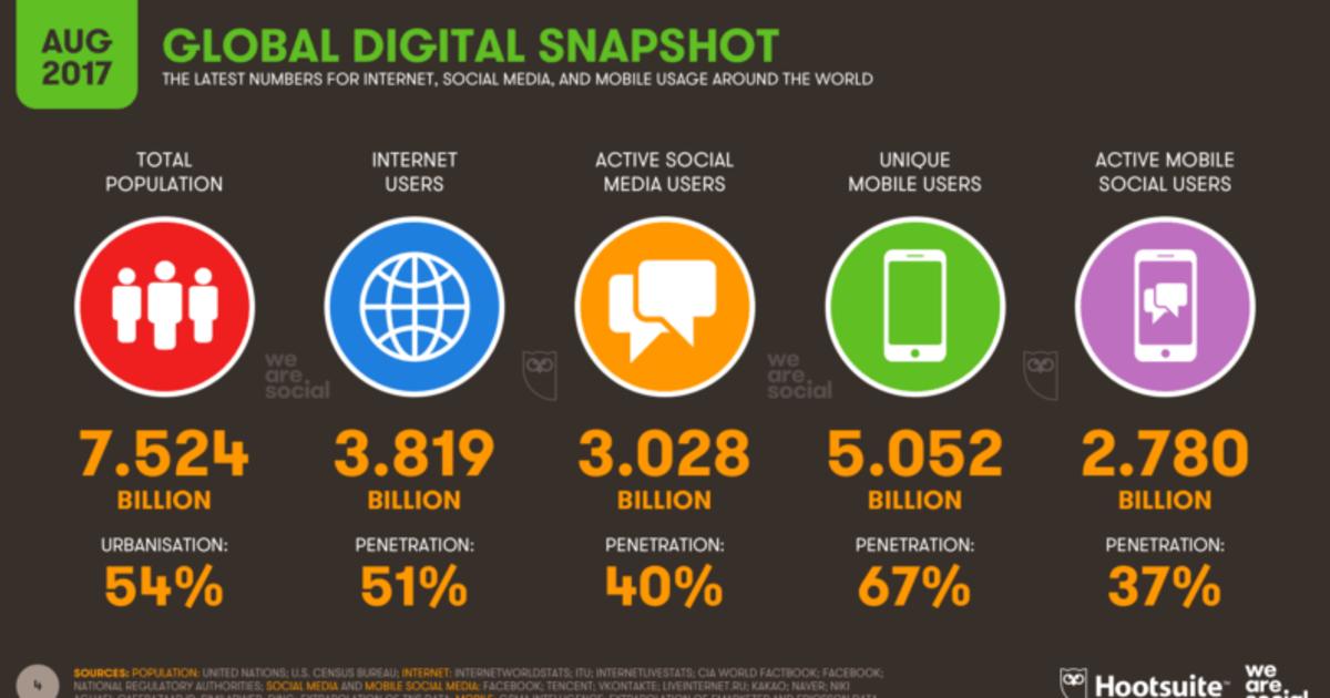 Количество пользователей социальных сетей достигло 3 млрд.
