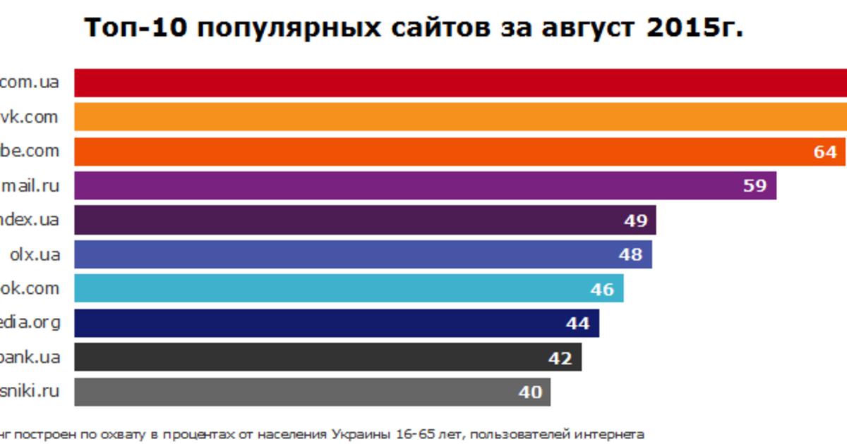 В августе украинцы предпочли Google, ВКонтакте и YouTube.
