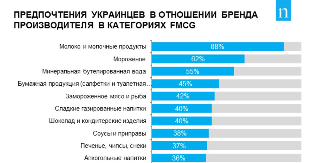 Международный бренд или локальный производитель: кого выбирают украинцы.