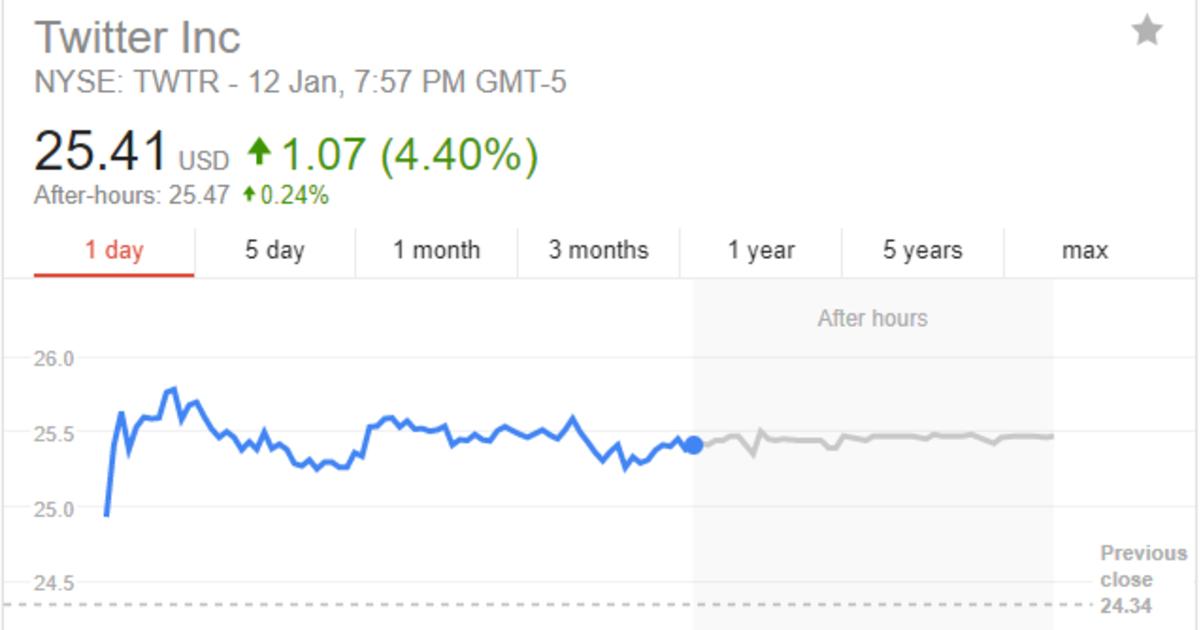 Цена на ации Twitter выросла на 5%, а Facebook — упала на 4%.