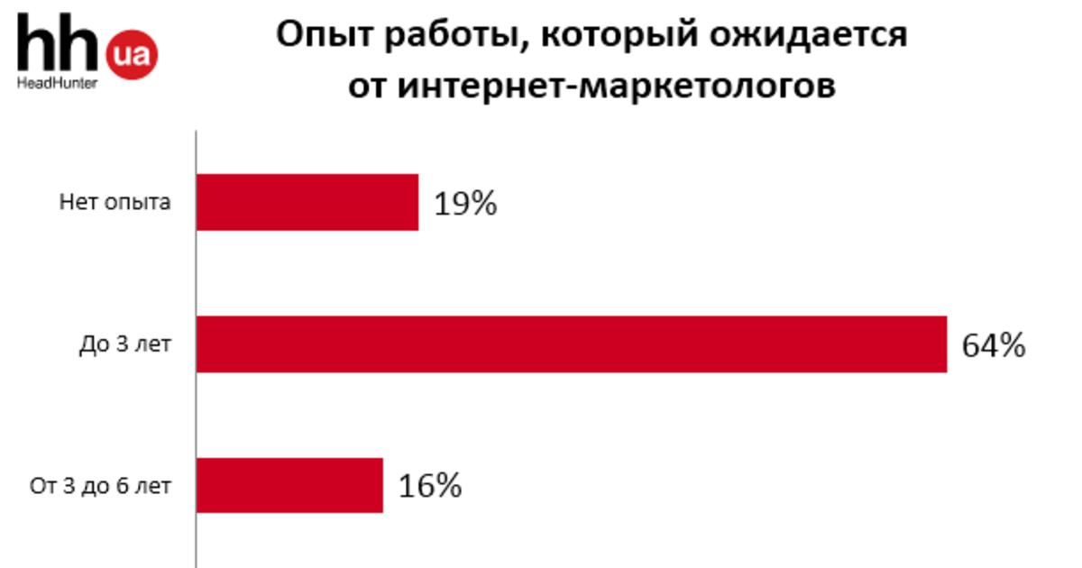 HeadHunter Украина изучила динамику развития сферы интернет-маркетинга.