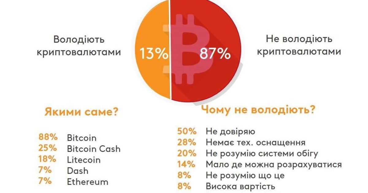 Онлайн-украинцы и криптовалюта: исследование Kantar TNS Online Track.