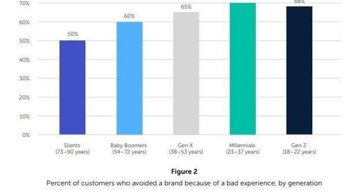 64% потребителей не хотят иметь дело с брендом после негативного опыта.