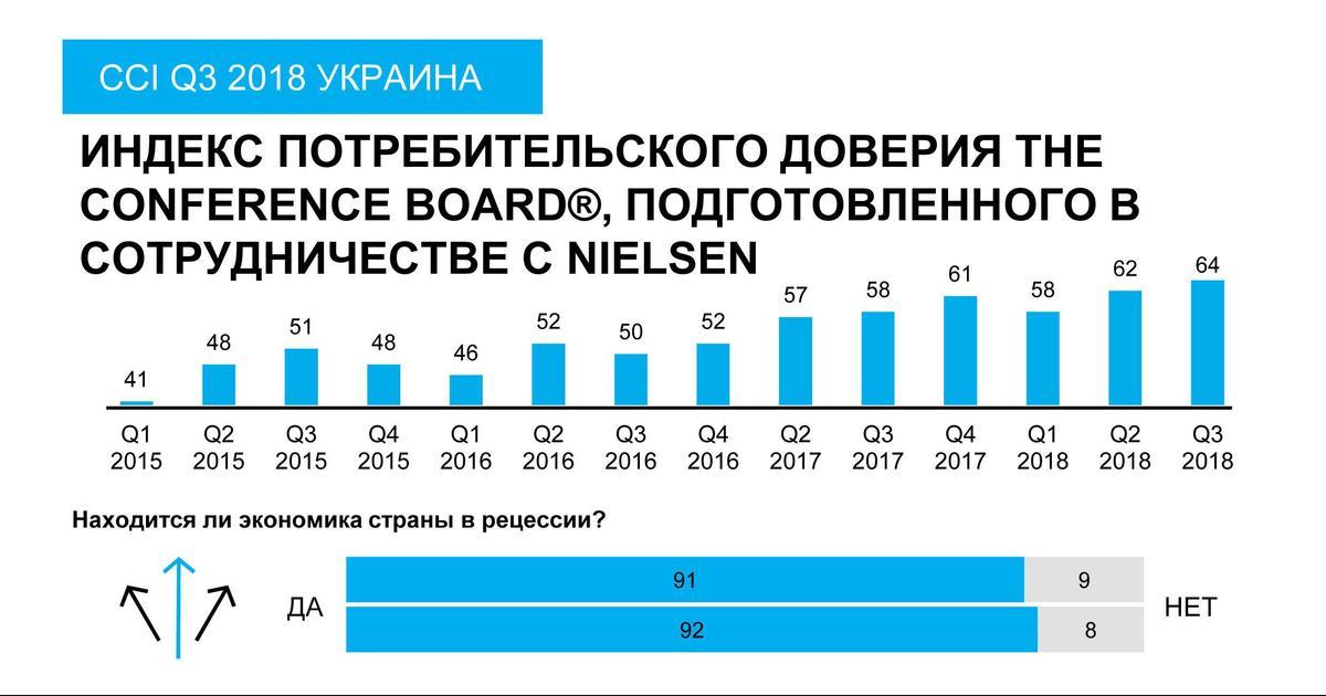 Рост тарифов на коммунальные услуги и война в топе переживаний украинцев.