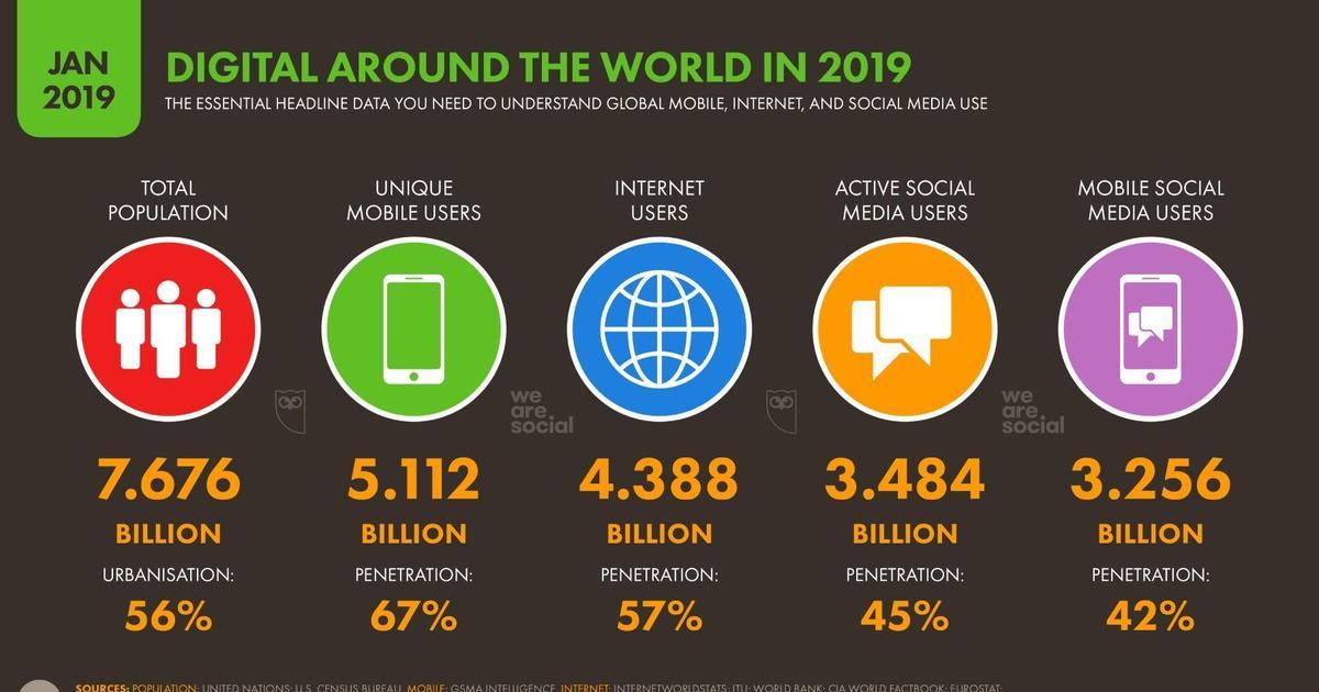 Digital 2019: пользователи проводят в интернете 6 часов 42 минуты в день.