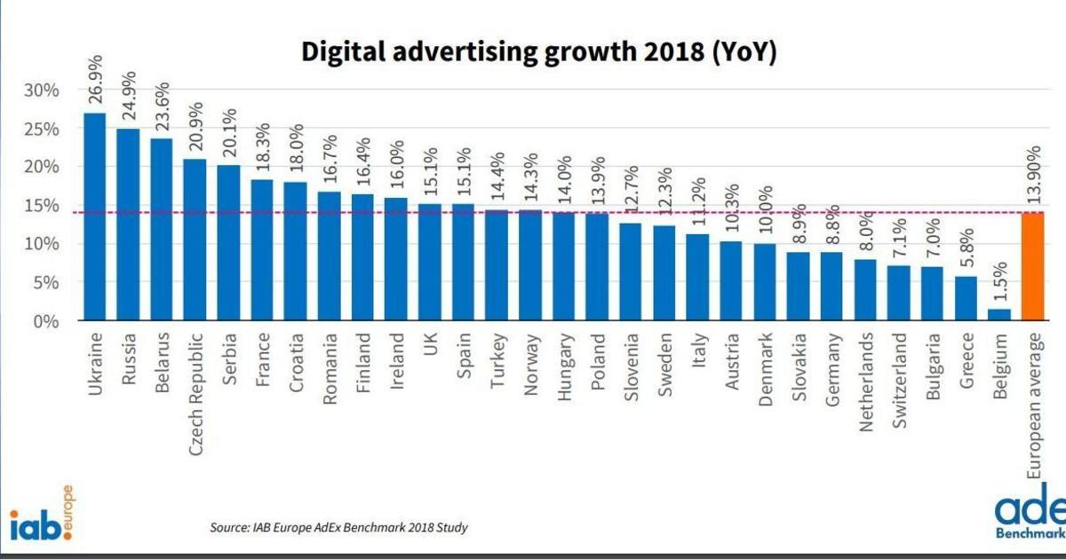 Украинский digital рынок стал лидером по темпам роста среди европейских рынков