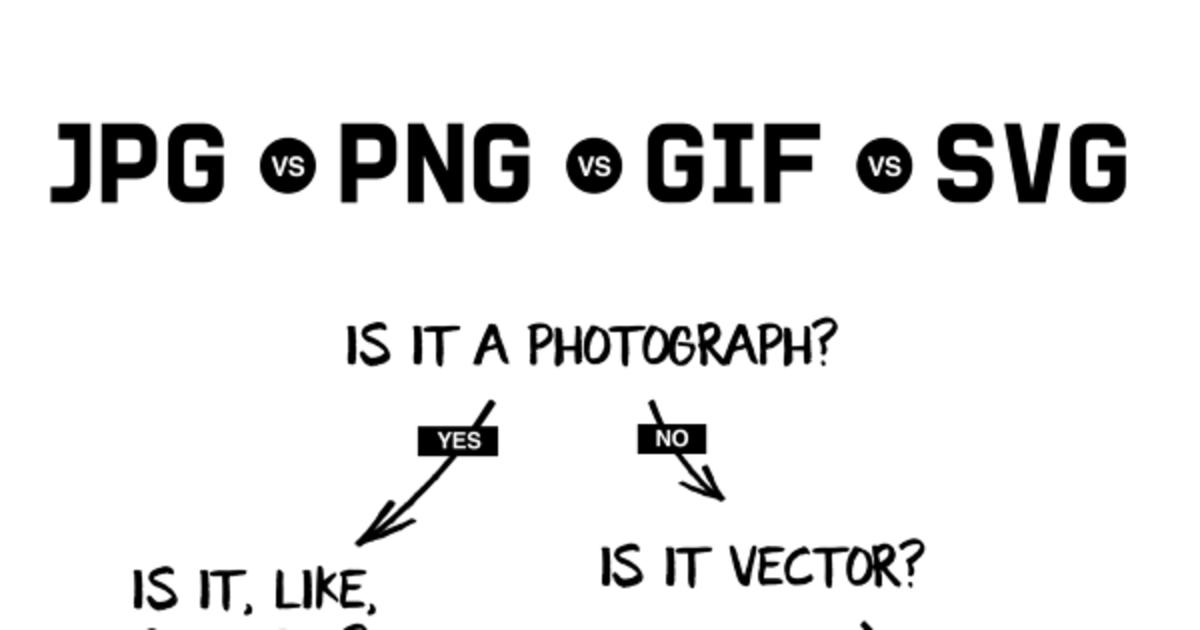 В инфографике показали, когда сохранять изображения в формате JPG, PNG, GIF и SVG