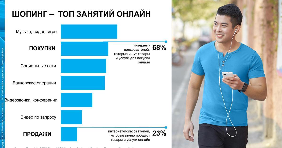 Nielsen в Украине будет мониторить онлайн-продажи в сфере FMCG