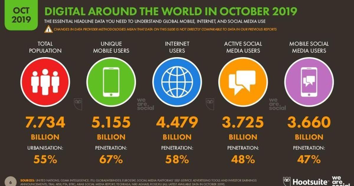 Рост Pinterest и TikTok: глобальный обзор Digital за 4 квартал 2019