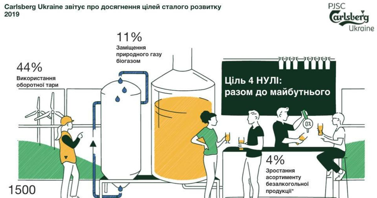 Carlsberg Ukraine рассказал о достижении целей устойчивого развития