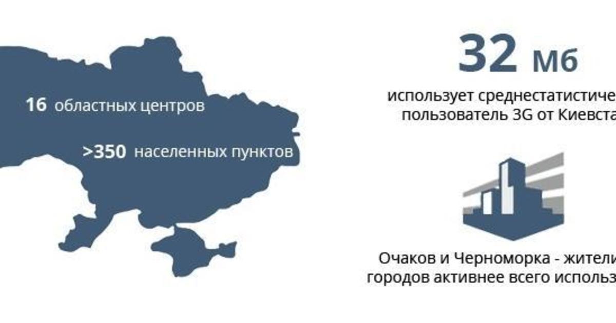 Инфографика: портрет украинского пользователя 3G.