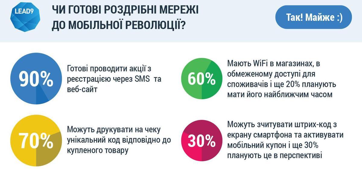 Украинский ритейл исследовали на готовность к мобильной революции.