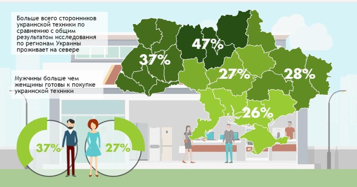 33% украинцев готовы купить технику отечественного производства.