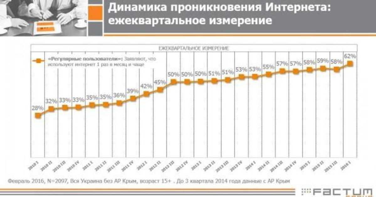Проникновение интернета в Украине составило 62%.