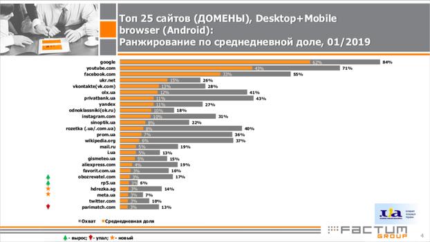 Топ 25 сайтов (Домены): ранжирование по среднедневной доле, Январь 2019