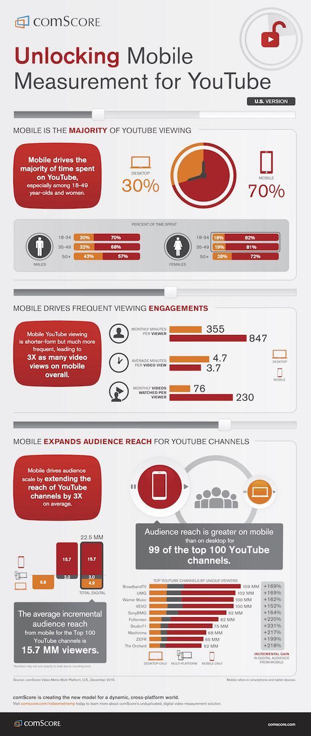 Инфографика  мобильные тренды потребления YouTube. 256c577a6c9