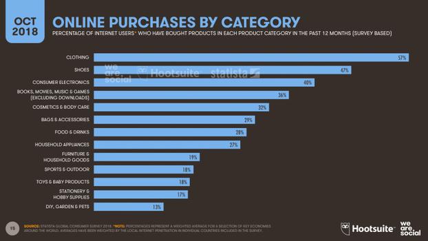447214dcb267 Большинство пользователей продолжают исследовать бренды и продукты в онлайне,  но в разных странах это происходит по-разному. 38% интернет-пользователей в  ...