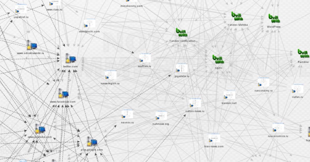 Ресурс Global Voices раскрыл сеть прокремлевской кампании в интернете.