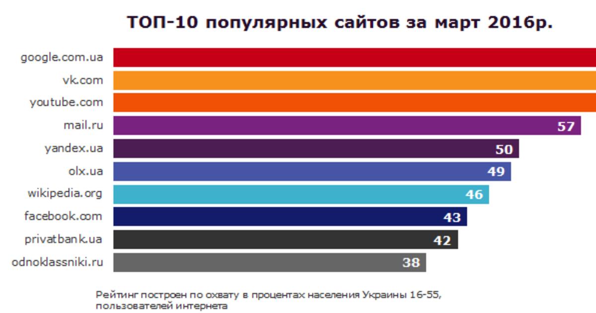 Популярный знакомств самых рейтинг сайтов