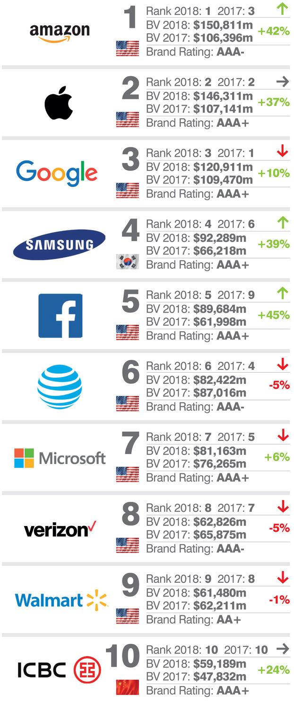 Amazon возглавил рейтинг самых дорогих брендов в 2018 году. b022a8b36c9