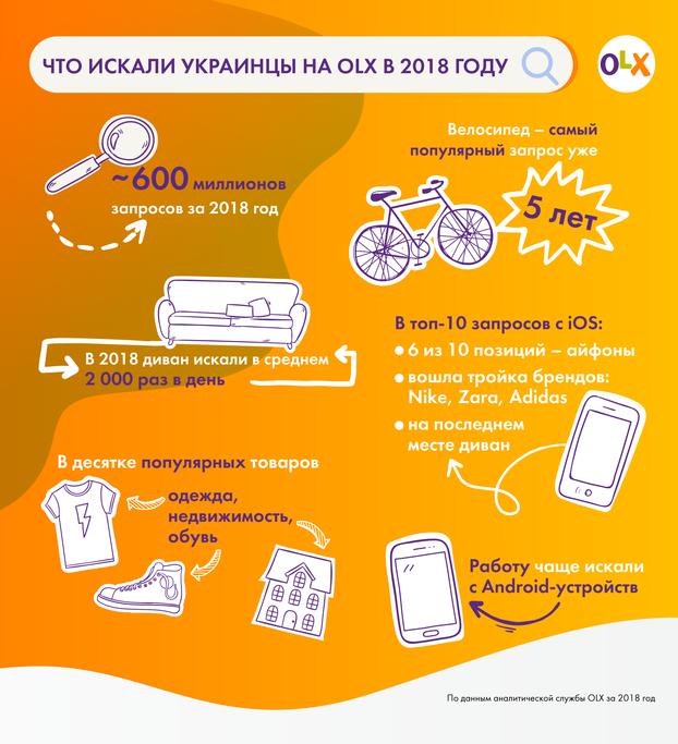 материалы на тему Olx