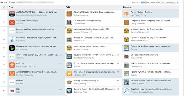 Самые популярные приложения среди украинцев в AppStore