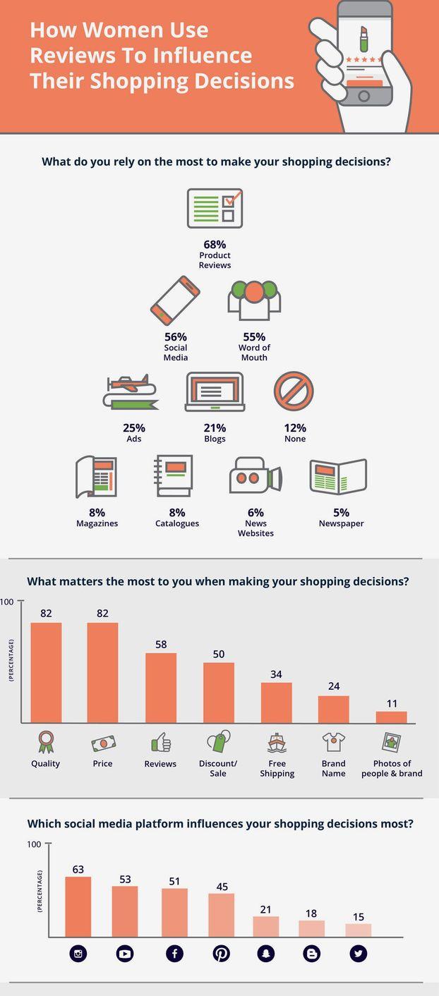 Инфографика  как отзывы влияют на покупательские решения женщин. 4934c3a384e
