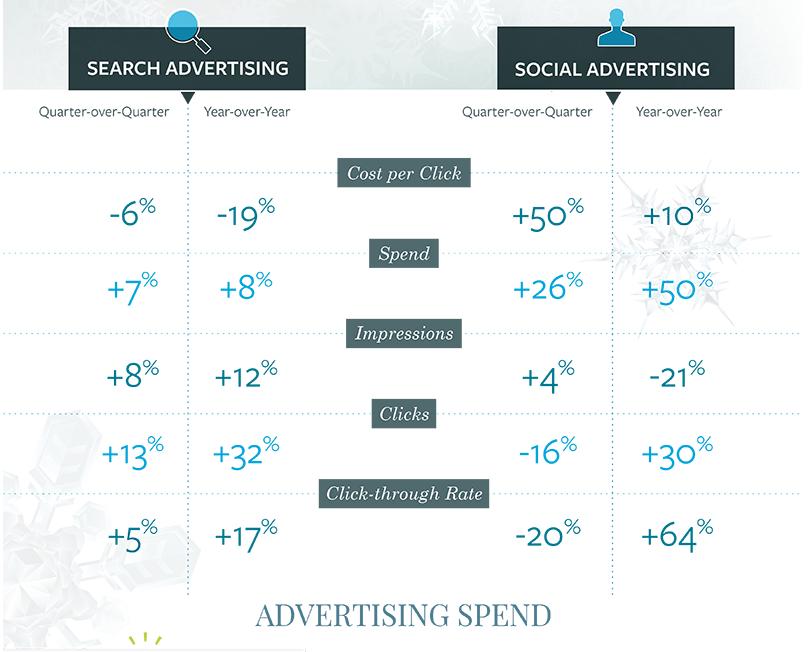 Глобальные расходы на рекламу в соцсетях выросли на 50%. af51096a5db