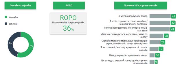 Как украинцы принимают решение о покупке  исследование Google. 92a88f47e8ce2