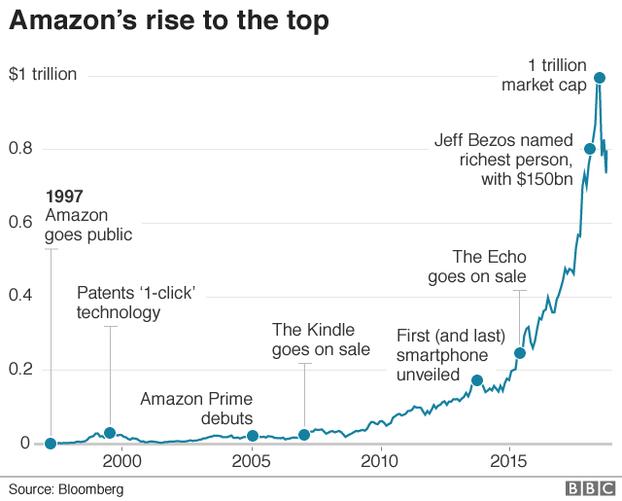 3794f2f82fd Amazon стала самой дорогой компанией в мире.