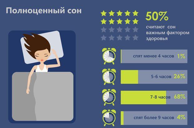 50% сторонников здорового образа жизни, придерживаются режима сна. Так  большинство украинцев (68%) обычно спят необходимые 7-8 часов в сутки. 12854e3d672
