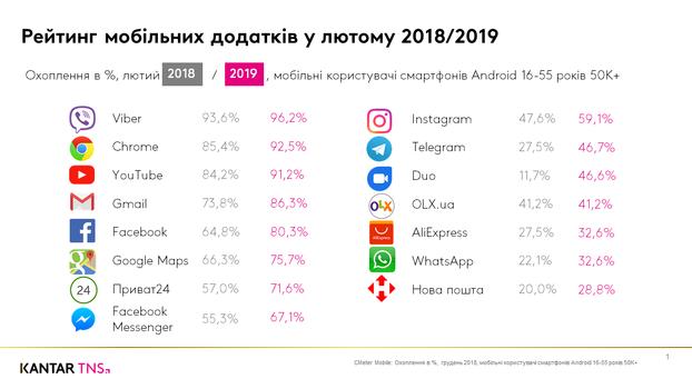 c1fcdc79ca2 В феврале 2019 четверка лидеров среди самых популярных приложений остается  стабильной  Viber