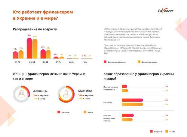 Фрилансер в украине вакансии тестирование a на фрилансе