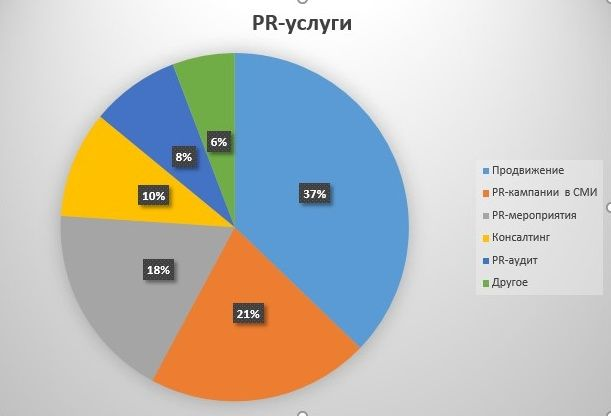 Исследование назвало наиболее востребованные PR-услуги среди клиентов. a5977f42e9525