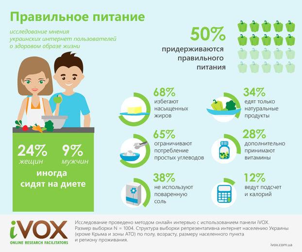 Поддерживают здоровье регулярными физическими нагрузками 49% украинских  интернет пользователей. Из них 59% делают упражнения дома, 32% бегают, ... bf7938a28f0
