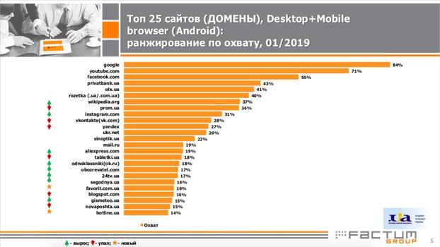 Топ 25 сайтов (Домены): ранжирование по охвату, Январь 2019