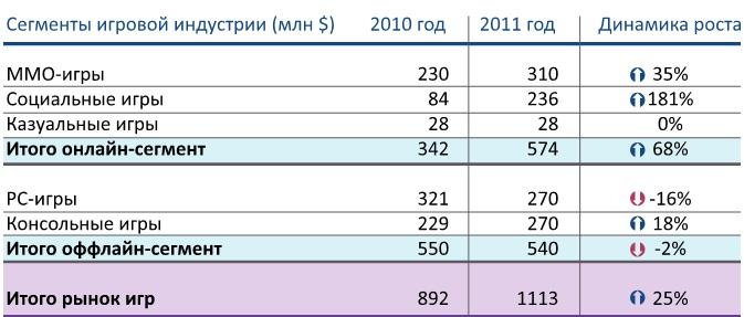 Mail.Ru Group планирует осваивать новые рынки под именем my.com. Об этом генеральный директор холдинга Дмитрий Гришин объявил на конференции Mail.Ru Group: Update 30 октября 2012 г.