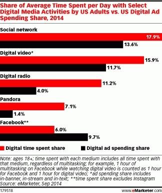 В 2014 году совершеннолетние американцы потратят на Facebook, в среднем, 21 минуту в день или 6% времени