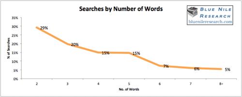 Пользователи в 27% случаев формулируют поисковые запросы в виде вопросов, в 73% — в форме утверждения.