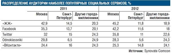 Последнее исследование Synovate Comcon показало, что еженедельная аудитория крупных соцсетей уменьшается год от года